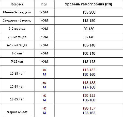 возрастная таблица