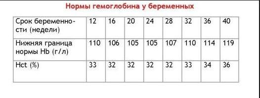 Гемоглобин 116 у женщин